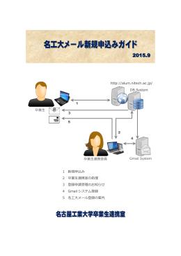 1 新規申込み 2 卒業生連携室の処理 3 登録申請受理のお知らせ 4