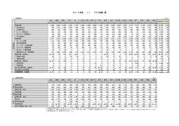 2014年度 J1 クラブ決算一覧