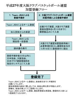 平成27年度大阪クラブバスケットボール連盟 加盟登録フロー 登録完了