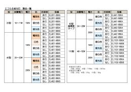 エコらる蛍光灯 製品一覧 型 消費電力 電圧 色 反射板 型番 型 消費電力