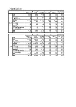 人口動態総覧(対前年比較)