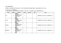 食品の検査結果情報 静岡県では、製造所の段階や市場に流通している