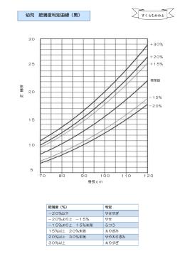 幼児 肥満度判定曲線(男)