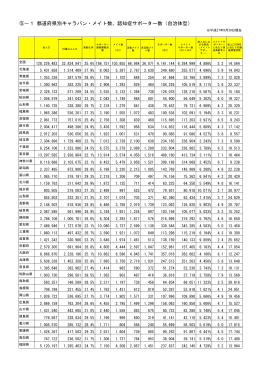 ⑤-1 都道府県別キャラバン・メイト数、認知症サポーター数(自治体型)
