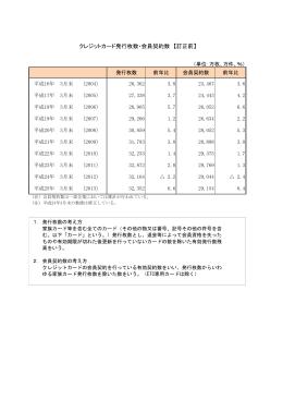 クレジットカード発行枚数・会員契約数 【訂正前】