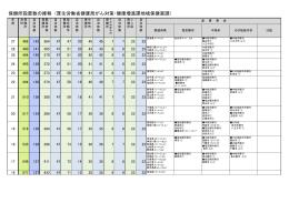 保健所設置数の推移 (厚生労働省健康局がん対策・健康増進課地域