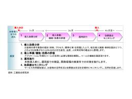 1.導入効果分析 2.導入準備/機能・効果の評価 3