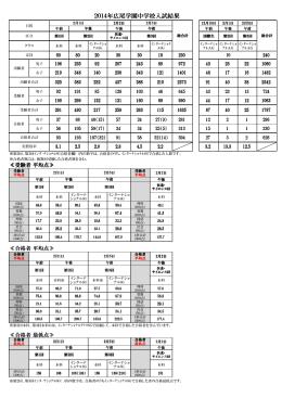 2014年広尾学園中学校入試結果 年広尾学園中学校入試結果 年広尾