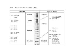 資料 日本史とヨーロッパ史を対比してみよう 日本の歴史 ヨーロッパの歴史
