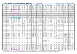 平成26年度 第39回金ケ崎町内小学校陸上記録会 記録一覧表(順位別)