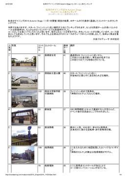 松本ロゲイニング2014 Autumn Stage コントロール人気ランキング 2014