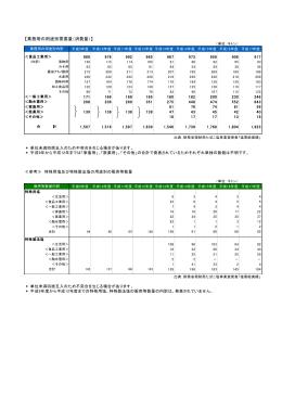 【業務用の用途別需要量(消費量)】