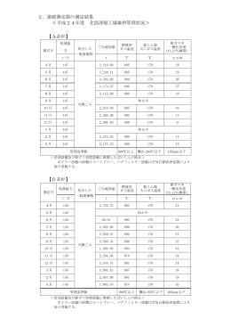 平成24年度_連続測定器の測定結果(PDF形式:47KB)