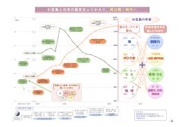 小豆島と日本の歴史をふりかえり、再び輝く時代へ