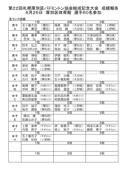 第22回札幌厚別区バドミントン協会結成記念大会 成績報告 6月26日