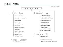 関連団体系統図