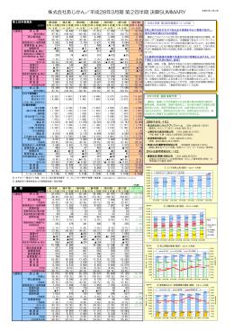 株式会社あじかん/平成28年3月期 第2四半期 決算SUMMARY