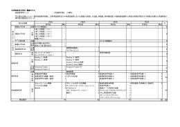 文学部英米文学科 履修モデル 英語教育学コース 卒業要件単位: 124