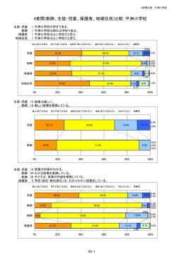 4者間(教師、生徒・児童、保護者、地域住民)比較:平洲小学校