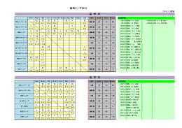 高 学 年 新田リーグ2015 低 学 年