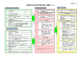 資料3 愛知県内の地方卸売市場の現状と課題について (ファイル名