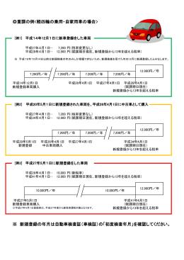 重課の例<軽四輪の乗用・自家用車の場合>(PDF:78KB)