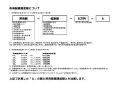 所得制限限度額について 所得額 ― 控除額 ― 8万円 = A 上記で計算