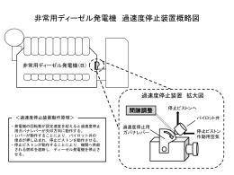 非常用ディーゼル発電機 過速度停止装置概略図