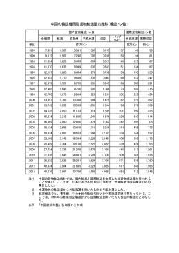 中国の輸送機関別貨物輸送量の推移(輸送トン数)