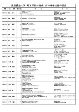慶應義塾大学 理工学部体育会 少林寺拳法部の歴史