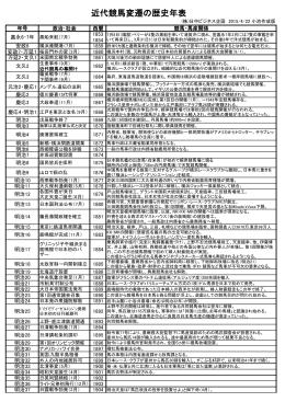 ここをクリックすると「日本近代競馬変遷の歴史年表」