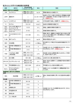 院外処方せんに記載されている検査値一覧表