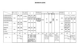 用途地域ごとに定める騒音・振動に関する規制地域と基準値