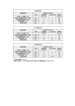 試料採取日 単位 計量結果 基準値 水素イオン濃度(pH) - 8.0(11
