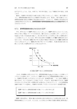 4.7.1 貨幣需要曲線を変化させるもの—GDP