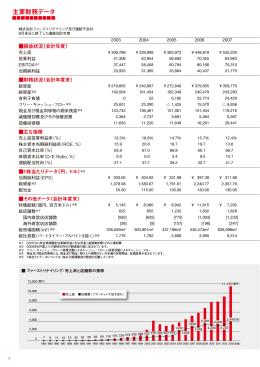 主要財務データ - Fast Retailing