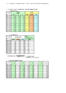 出生数 ・ 出生率 ・ 合計特殊出生率 ・母の年齢(5歳階級)