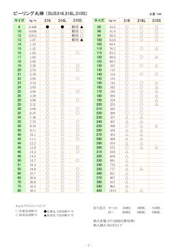 ピーリング丸棒 (SUS316,316L,310S)