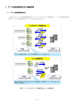 1. データ送受信処理方式と接続形態