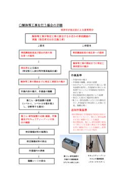 解体等工事を行う場合の手順(PDF形式:103KB)