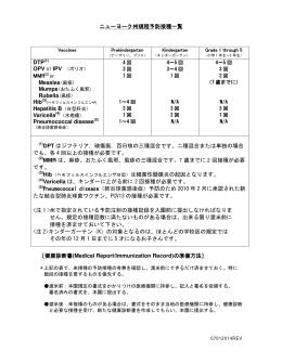 ニューヨーク州規程予防接種一覧 DTP Hib Varicella Pneumococcal