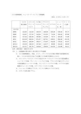 ICO指標価格、ニューヨーク・ロンドン先物価格 (単位:USセント/ポンド