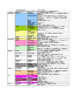 PUBDIS施設用途分類 2012/04/02現在 用途分類は大分類と中分類に