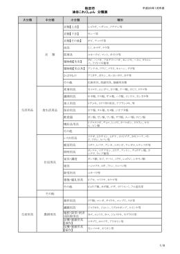 秋田市 油谷これくしょん 分類表 1/4