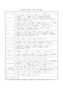 日本建築学会発表 部門・細分類表