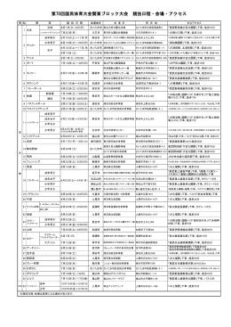 別紙 第70回国民体育大会関東ブロック大会競技日程・会場・アクセス