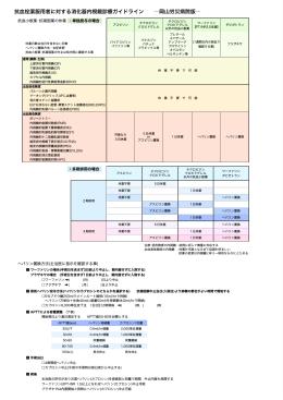 抗血栓薬服用者に対する消化器内視鏡診療ガイドライン 岡山労災病院版