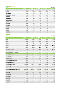 財務時系列データ 財務指標