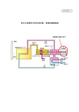 (添付資料1)新大分発電所3号系列第2軸 発電設備概略図