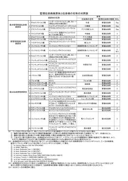 監視伝染病病原体と伝染病の名称の対照表(PDF:126KB)